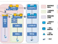 深圳公共安全视频监控建设联网共享技术规范-2019版