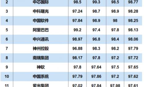 2020年度中国信创TOP500出炉,华为第一,中兴第六!